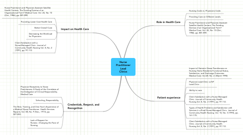 Mind Map: Nurse Practitioner Lead Clinics