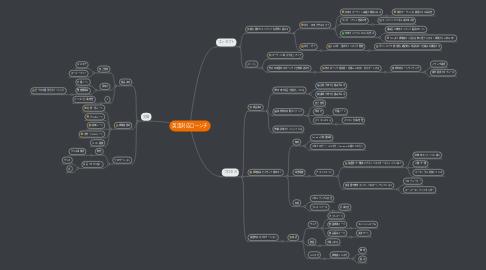 Mind Map: 英語対応ローンチ