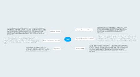 Mind Map: PIXAR