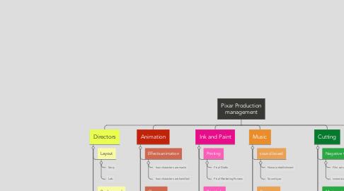 Mind Map: Pixar Production management