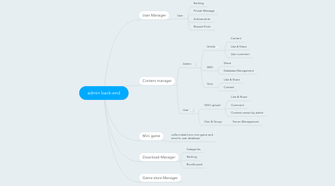 Mind Map: admin back-end