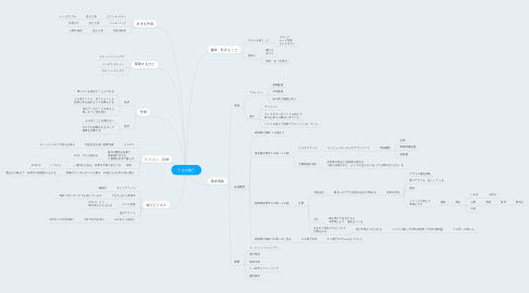 Mind Map: 古川敬三