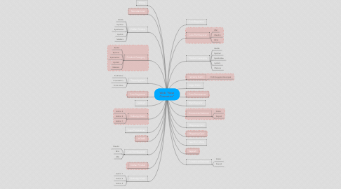 "Mind Map: Web ""Rose Cosmetics"""