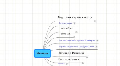 Mind Map: Империя
