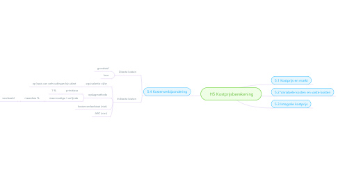 Mind Map: H5 Kostprijsberekening