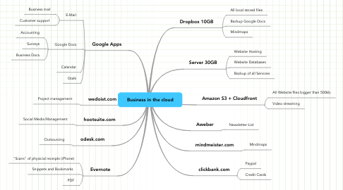 Mind Map: Business in the cloud