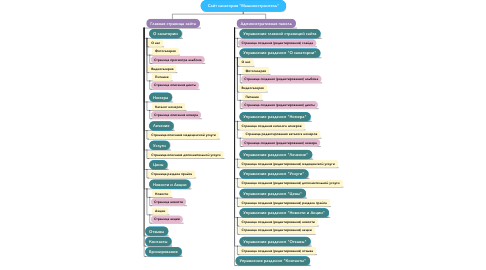 "Mind Map: Сайт санатория ""Машиностроитель"""