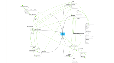 Mind Map: How I learn