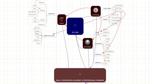 Mind Map: JP's PLN