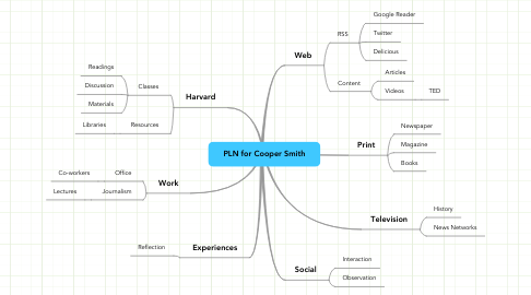 Mind Map: PLN for Cooper Smith