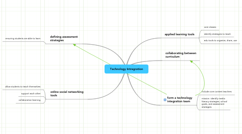 Mind Map: Technology Intregration