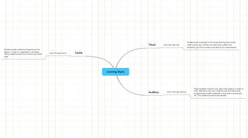 Mind Map: Learning Styles