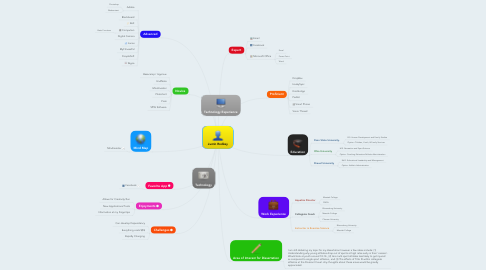 Mind Map: Justin Rodkey