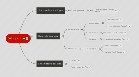 Mind Map: Sitographie