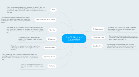Mind Map: Top 10 Origins of Government