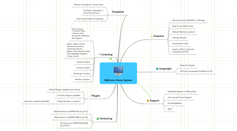 Mind Map: MyDemo Demo System