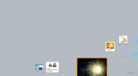 Mind Map: TRANSFERENCIA DE CALOR