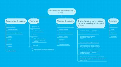 Mind Map: Evaluacion de Aprendizaje en Línea