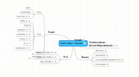 Mind Map: Martin Olsson - Eremiten