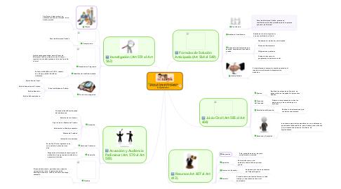 Mind Map: Sistema de Responsabilidad Penal del Adolescente regulado en la LOPNNA. (Procedimiento).
