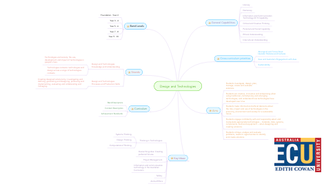 Mind Map: Design and Technologies