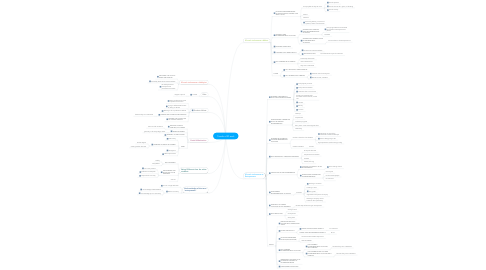 Mind Map: Trends of ID work