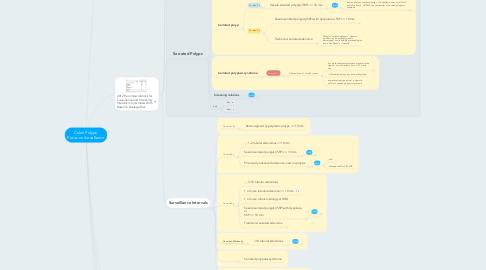 Mind Map: Colon Polyps- Focus on Surveillance