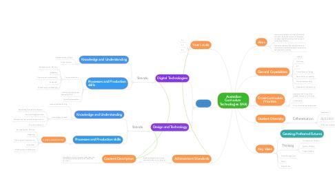 Mind Map: Australian Curriculum  Technologies (WA)
