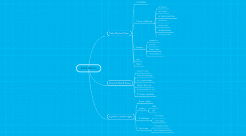 Mind Map: Front-End 3.x