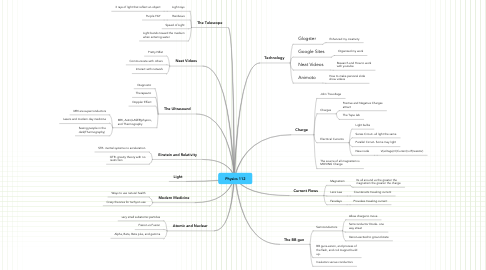 Mind Map: Physics 112