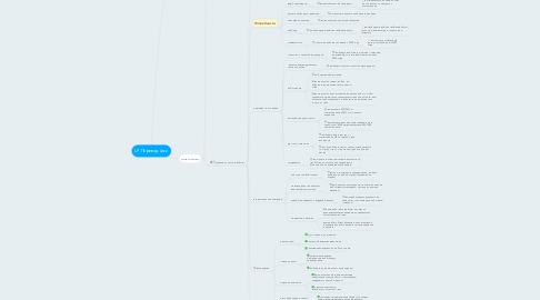 Mind Map: LP Переводчики