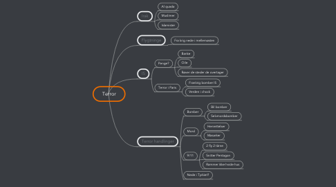 Mind Map: Terror
