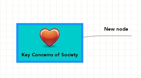 Mind Map: Key Concerns of Society