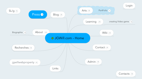 Mind Map: JGWill.com - Home