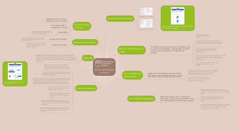 Mind Map: SCSA: Technologies Curriculum