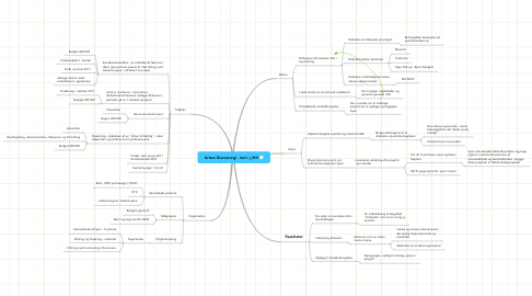 Mind Map: Urban Dramaturgi - kort ;;;;HH