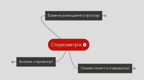 Mind Map: Стереометрія