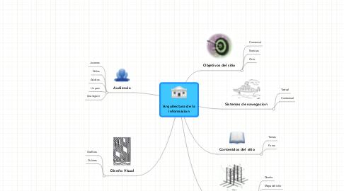 Mind Map: Arquitectura de la informacion