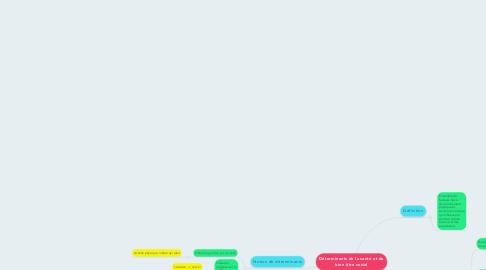 Mind Map: Déterminants de la santé et du bien être social