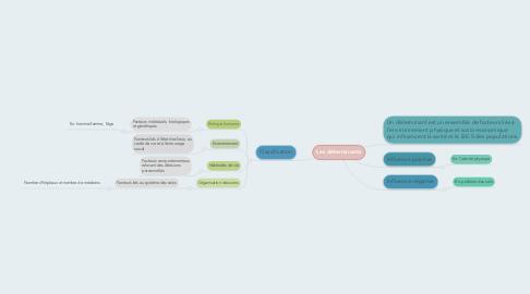 Mind Map: Les déterminants