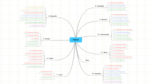 Mind Map: PMBOK