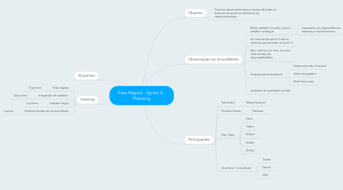 Mind Map: Free Report - Sprint 3 - Planning