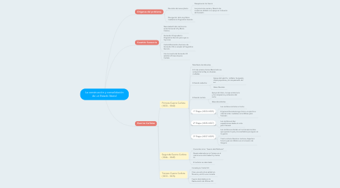 Mind Map: La construcción y consolidación de un Estado liberal