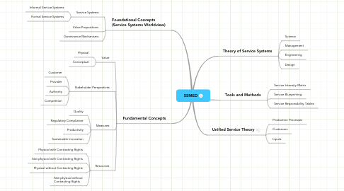 Mind Map: SSMED