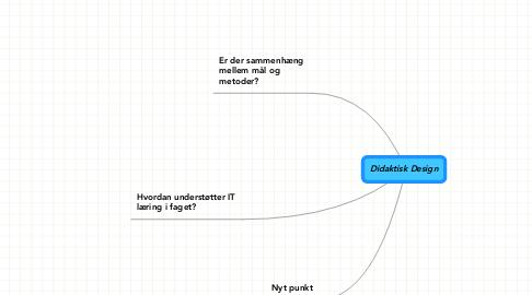 Mind Map: Didaktisk Design