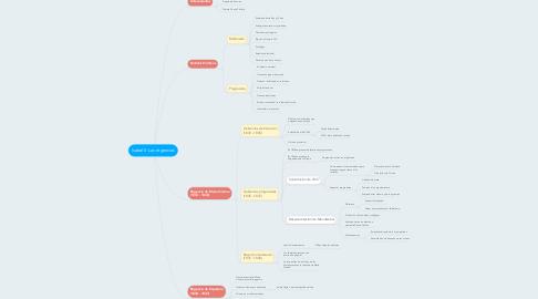 Mind Map: Isabel II: Las regencias