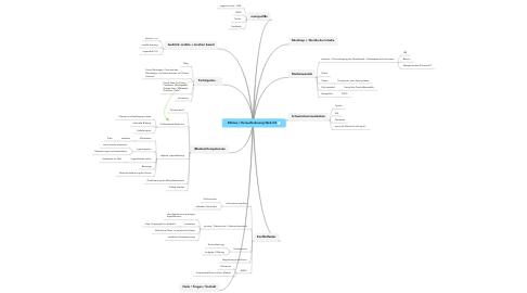 Mind Map: Dülmen / Herausforderung Web 2.0