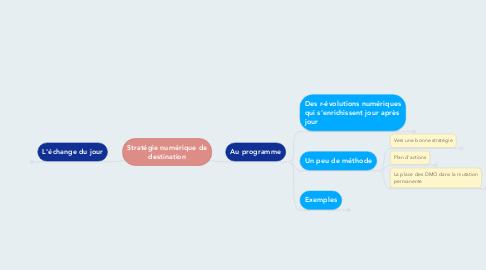Mind Map: Stratégie numérique de destination