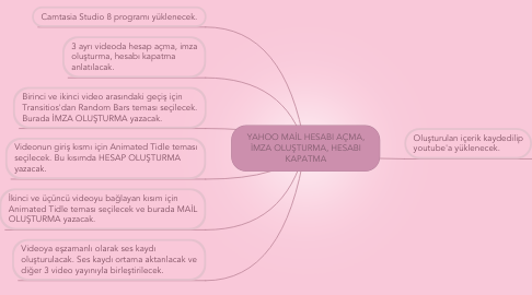 Mind Map: YAHOO MAİL HESABI AÇMA, İMZA OLUŞTURMA, HESABI KAPATMA