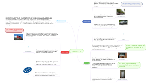 Mind Map: Reducing my EF